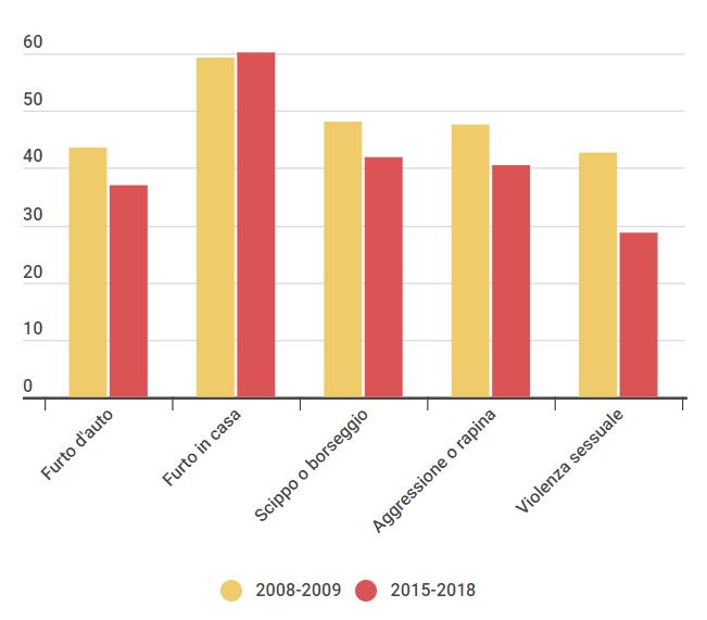 Furti e rapine in casa sono più che raddoppiati dal 2008 ad oggi. Torino è tra le prime 5 città meno sicure d'italia.